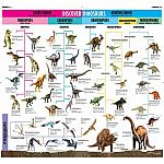 Wonders of Learning Educational Wall Chart - Discover Dinosaurs